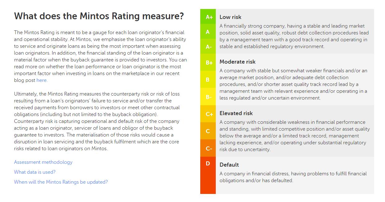 mintos ratings-min