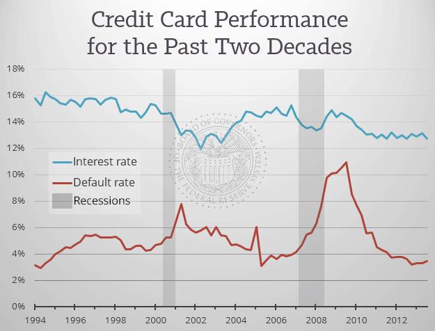 p2p lending vs credit cards