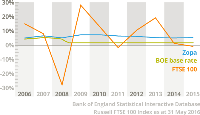 zopa performance in recession