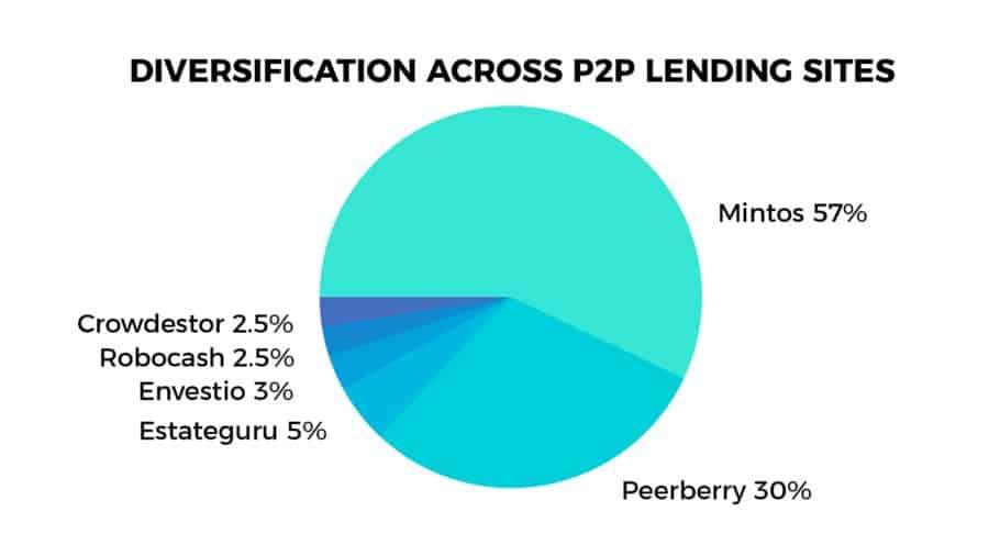 european p2p lending sites