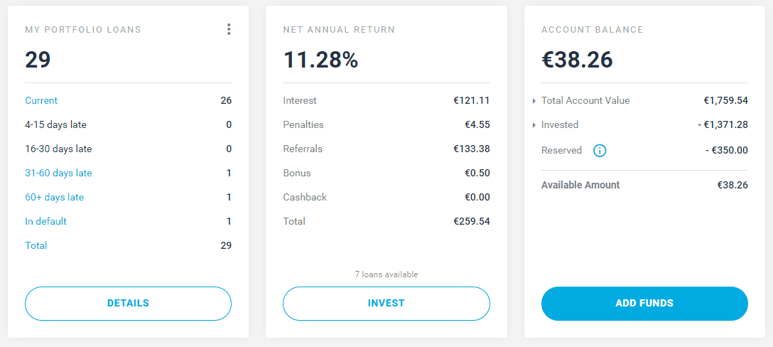 EstateGuru portfolio